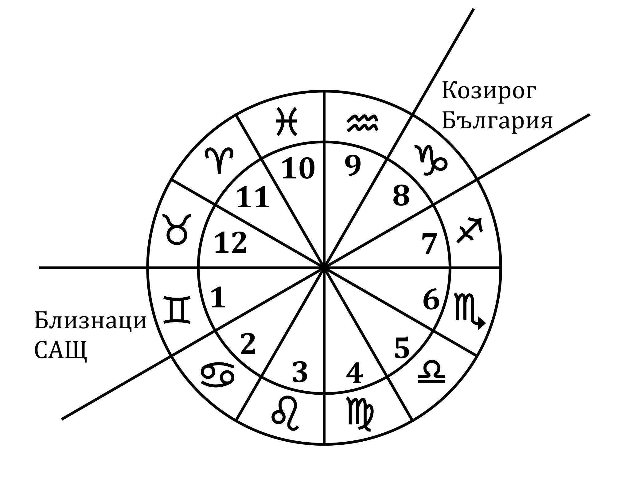 http://tayni.net/wp-content/uploads/2016/03/zodiac2.jpg