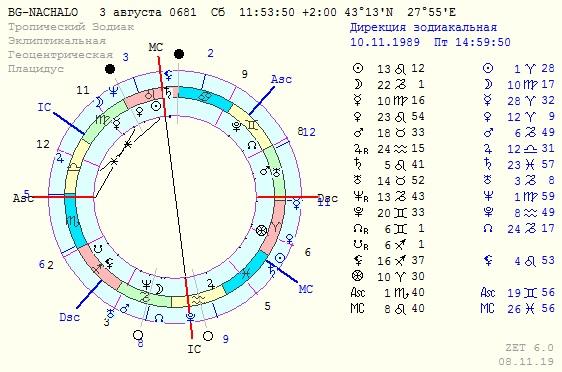 Tajni Misticizm Astrologiya Kabala